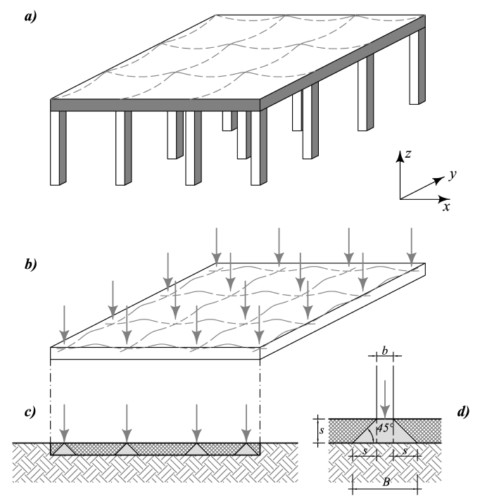 Analisi geotecniche di fondazioni superficiali e pali il for Fondazioni per case in legno
