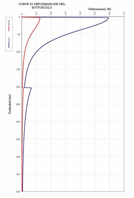 Calcolo Dei Cedimenti Di Fondazioni Superficiali.Fogli Excel Per Il Calcolo Dei Cedimenti Elastici Di